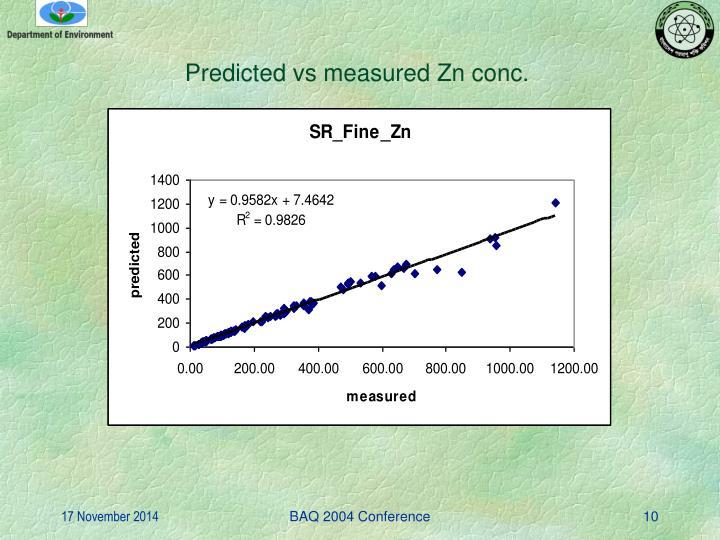 Predicted vs measured Zn conc.