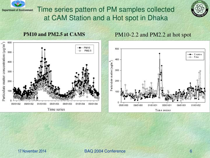 Time series pattern of PM samples collected at CAM Station and a Hot spot in Dhaka