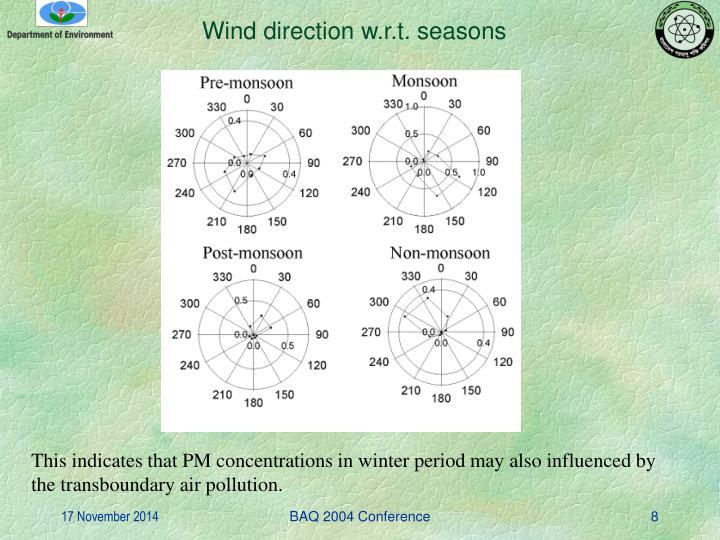 Wind direction w.r.t. seasons