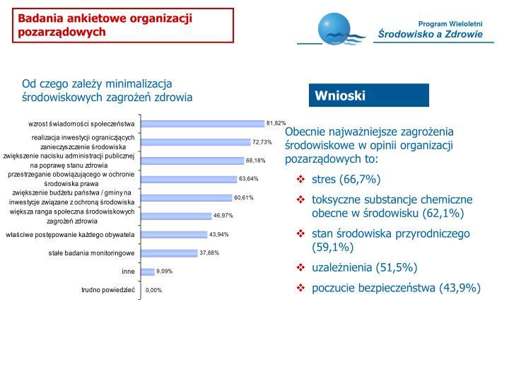 Badania ankietowe organizacji pozarządowych