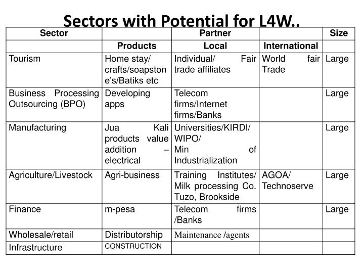 Sectors with Potential for L4W..