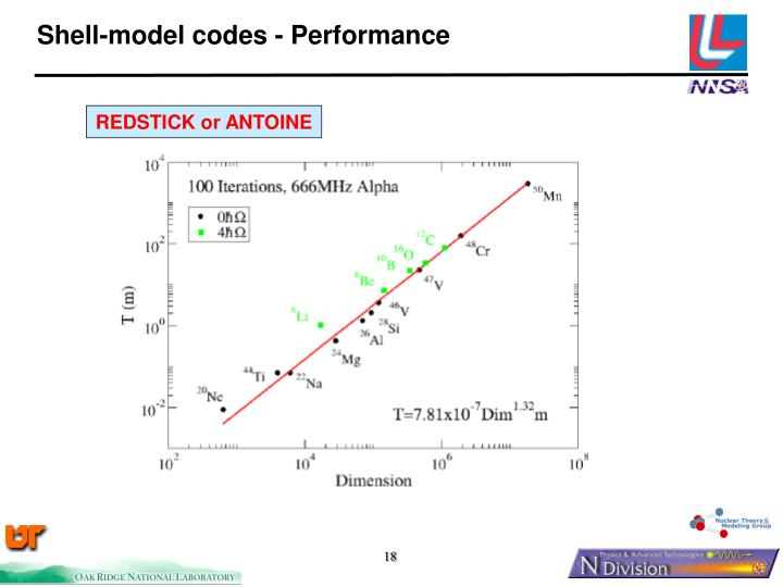 Shell-model codes - Performance