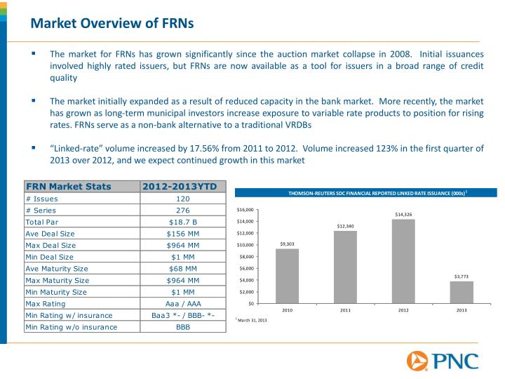 Market Overview of FRNs