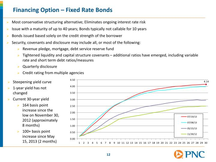 Most conservative structuring alternative; Eliminates ongoing interest rate risk