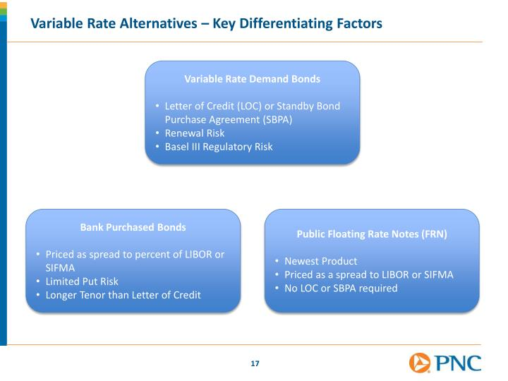 Variable Rate Alternatives – Key Differentiating Factors