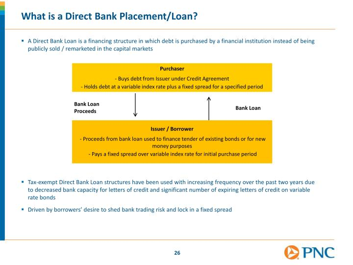 What is a Direct Bank