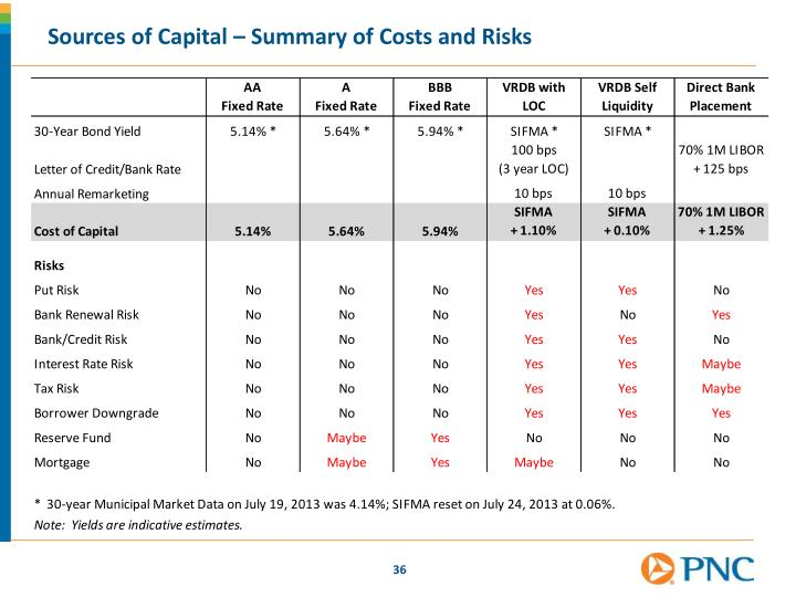 Sources of Capital – Summary of Costs and Risks