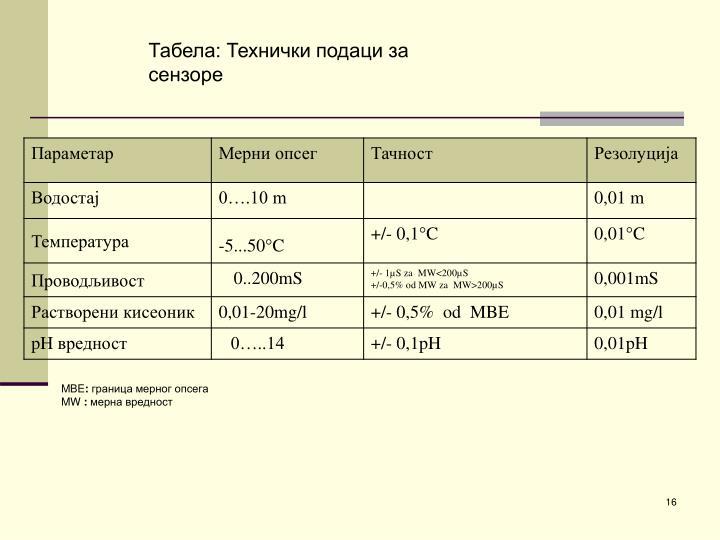 Табела: Технички подаци за сензоре