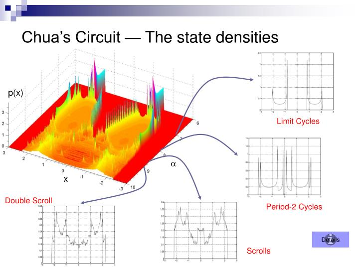 Chua's Circuit — The state densities