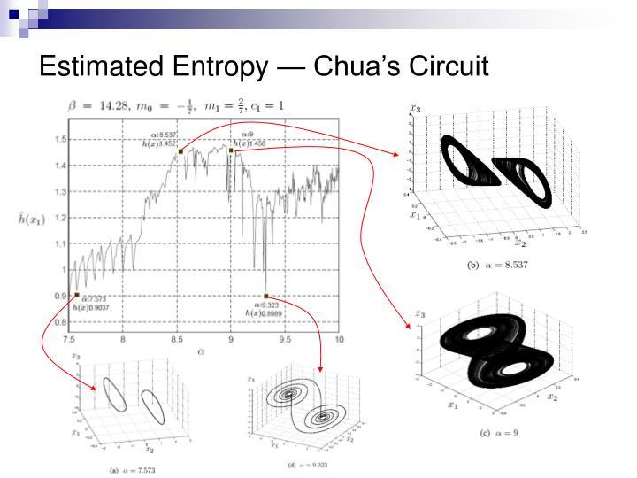 Estimated Entropy — Chua's Circuit