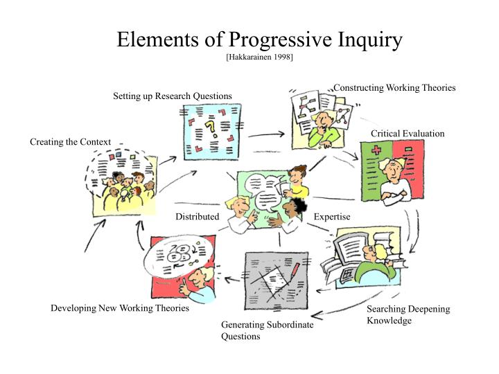 Elements of Progressive Inquiry