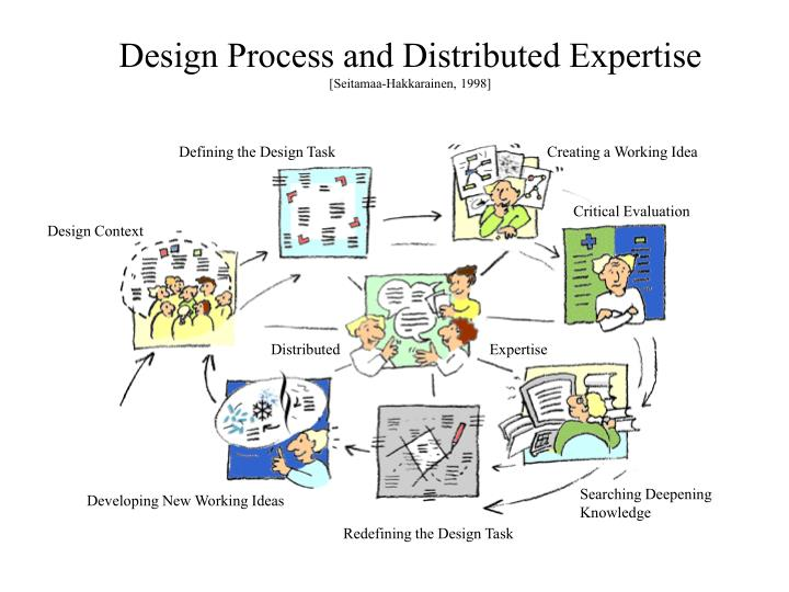 Design Process and Distributed Expertise