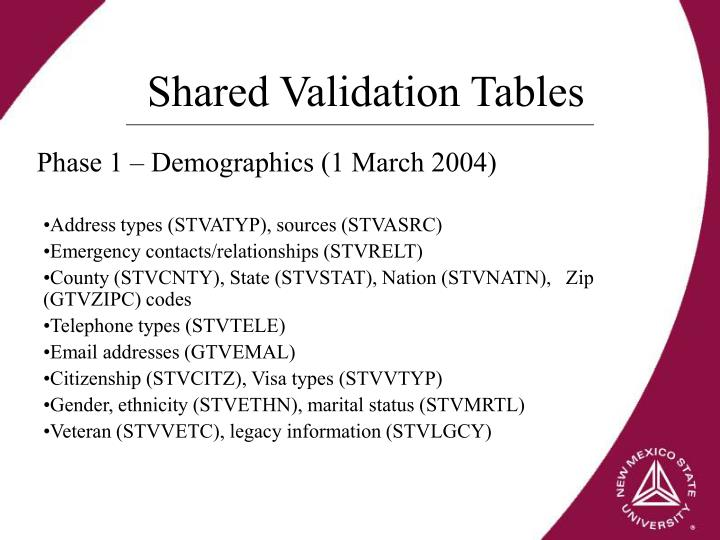 Shared Validation Tables