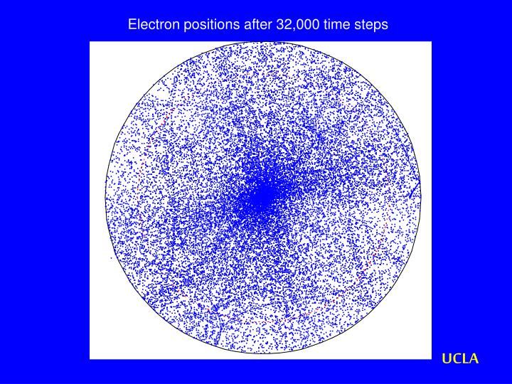 Electron positions after 32,000 time steps