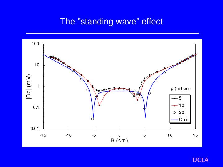 "The ""standing wave"" effect"