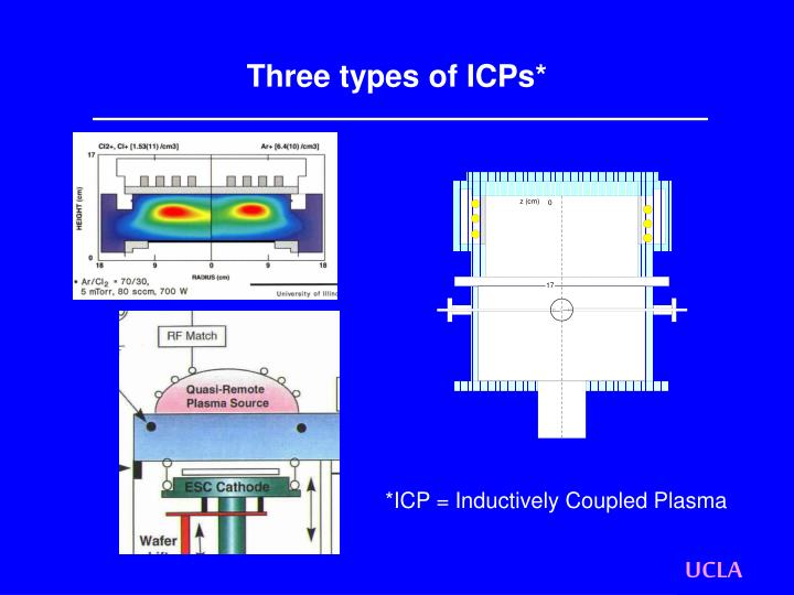 Three types of ICPs*