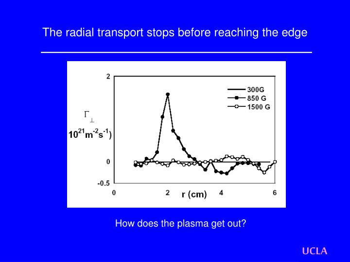 The radial transport stops before reaching the edge