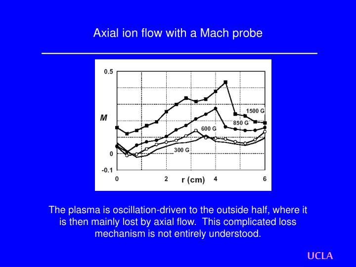 Axial ion flow with a Mach probe
