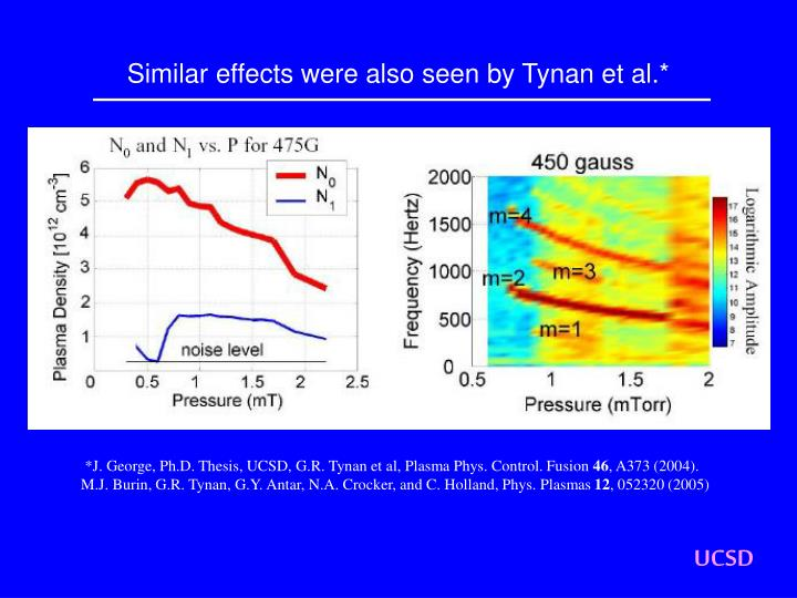 Similar effects were also seen by Tynan et al.*