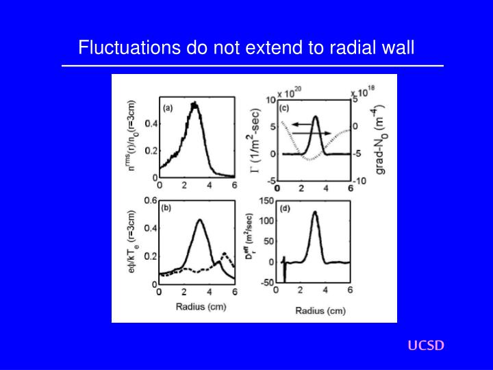Fluctuations do not extend to radial wall