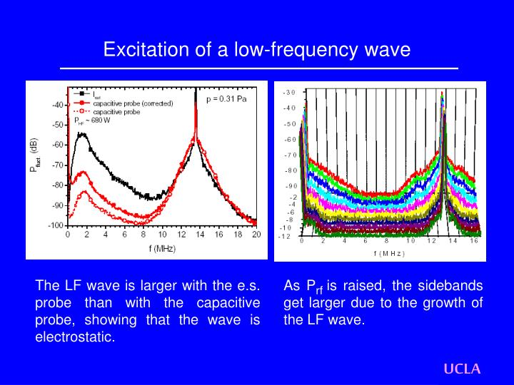 Excitation of a low-frequency wave