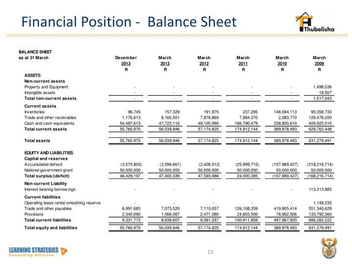 Financial Position -  Balance Sheet