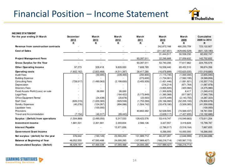 Financial Position – Income Statement