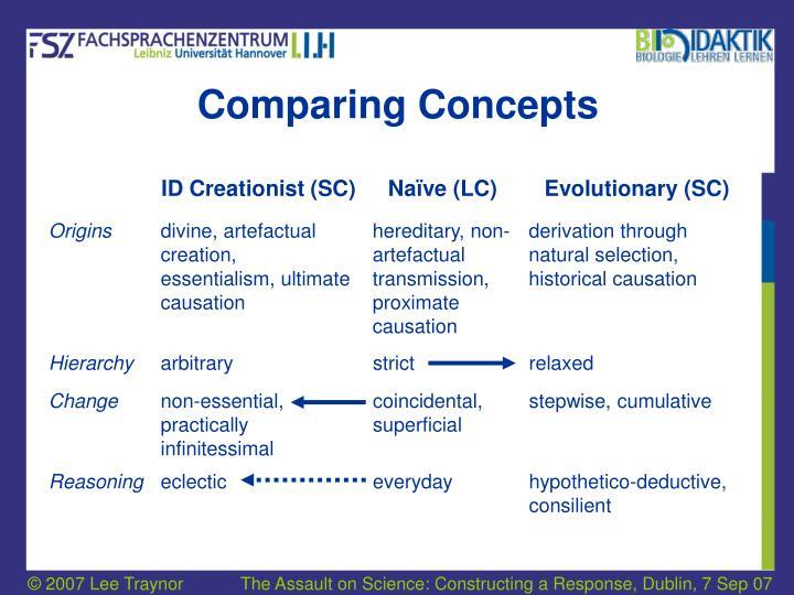 Comparing concepts