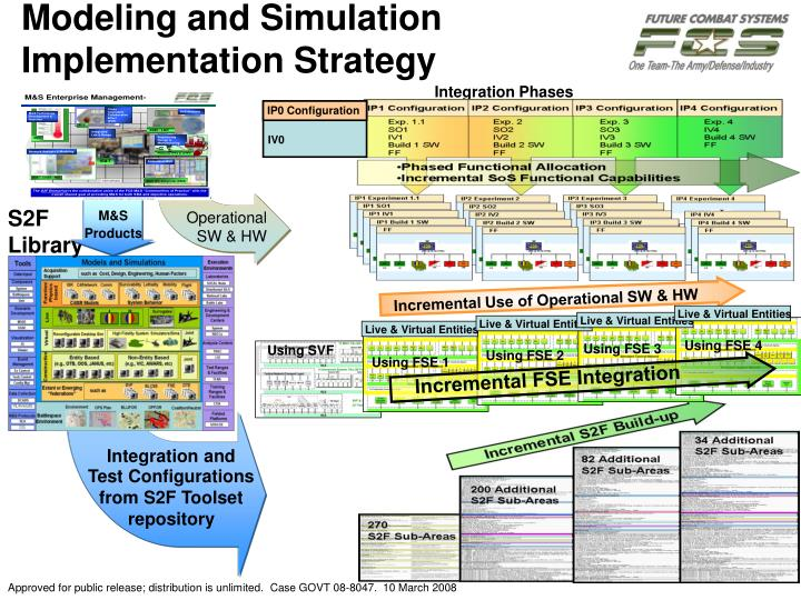 Modeling and simulation implementation strategy