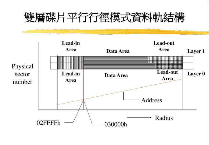 雙層碟片平行行徑模式資料軌結構
