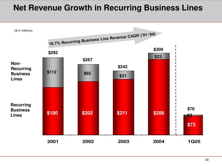 Net Revenue Growth in Recurring Business Lines