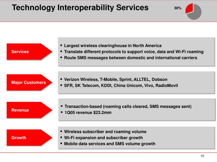 Technology Interoperability Services