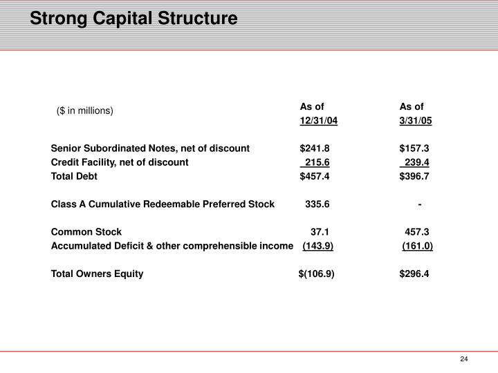 Strong Capital Structure