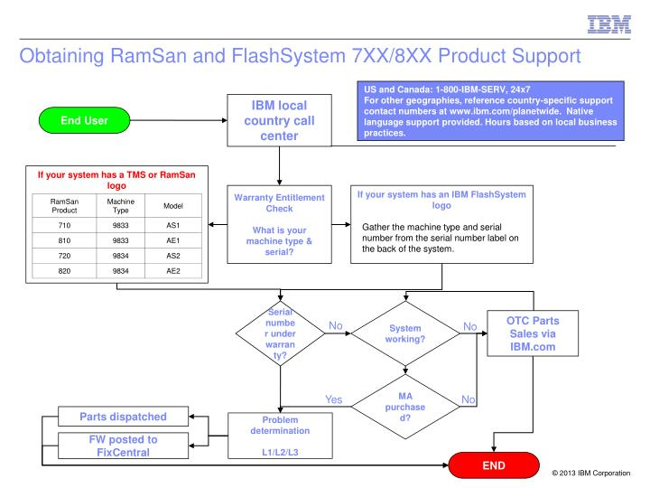 Obtaining RamSan and FlashSystem 7XX/8XX Product Support