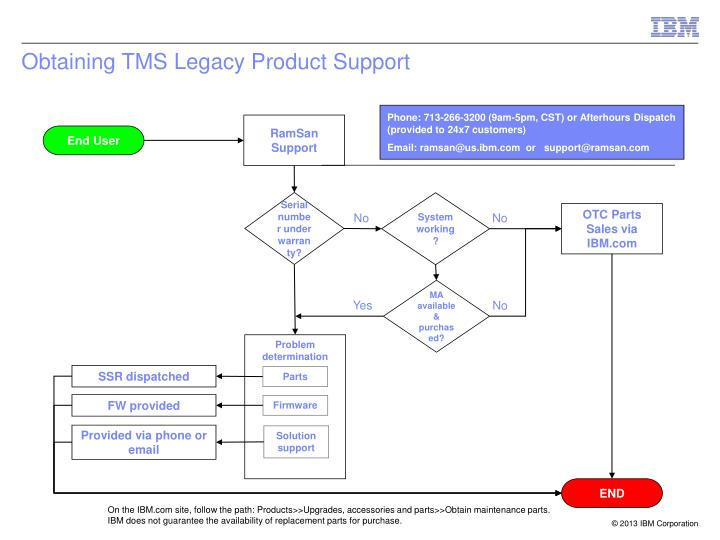 Obtaining TMS Legacy Product Support