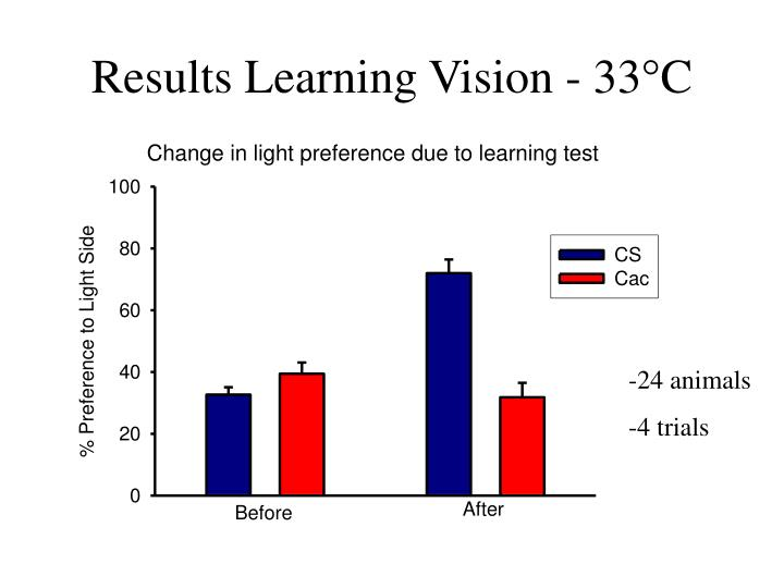 Results Learning Vision - 33