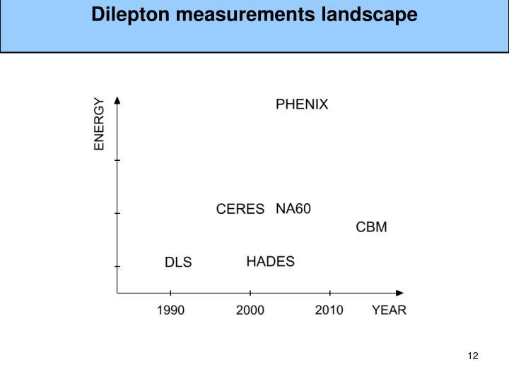 Dilepton measurements landscape