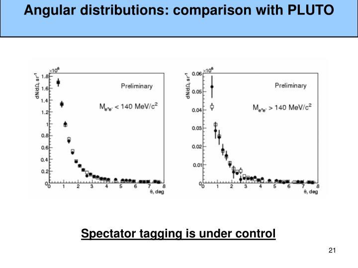 Angular distributions: comparison with PLUTO