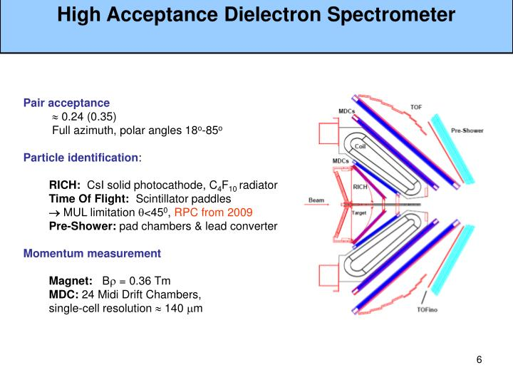 High Acceptance Dielectron Spectrometer