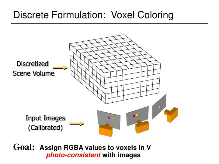 Discrete Formulation:  Voxel Coloring