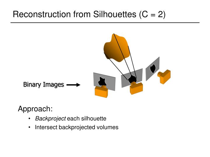 Reconstruction from Silhouettes (C = 2)