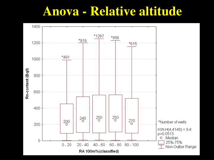 Anova - Relative altitude