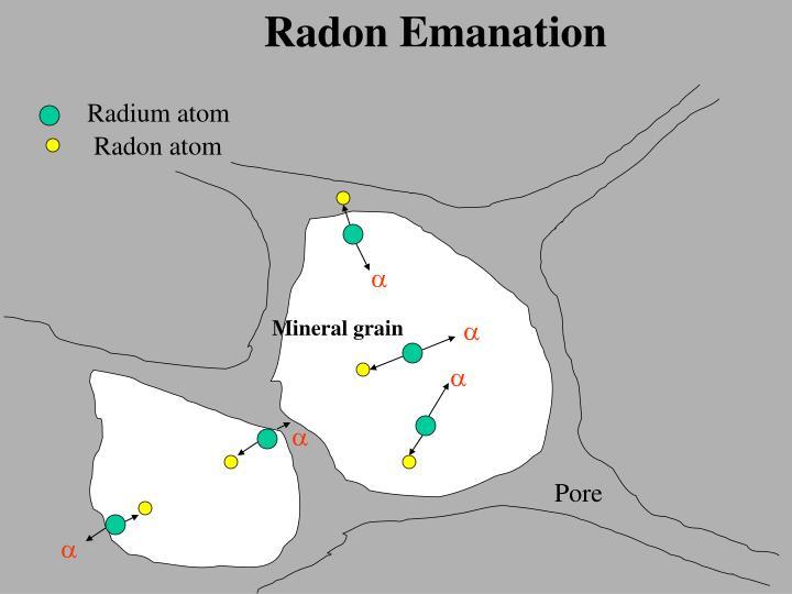 Radon Emanation