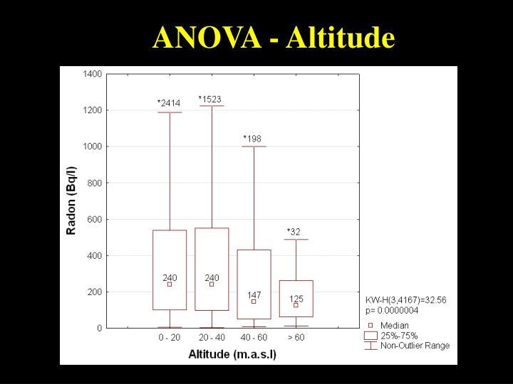 ANOVA - Altitude