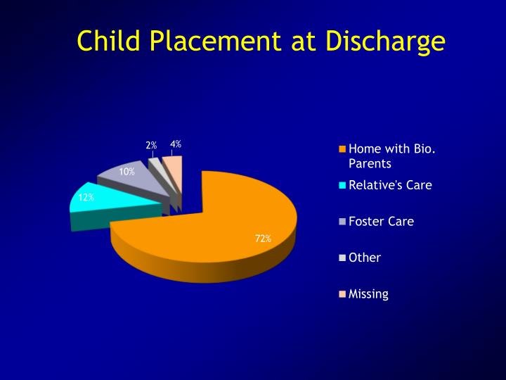 Child Placement at Discharge
