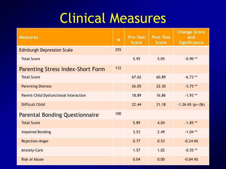 Clinical Measures