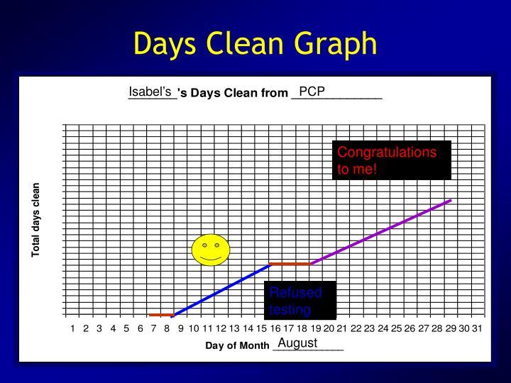 Days Clean Graph