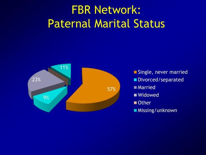 FBR Network: