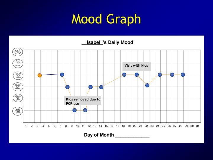 Mood Graph