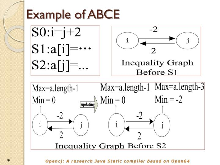 Example of ABCE